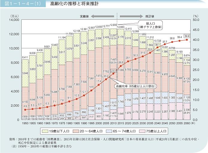 内閣府 高齢化の推移と将来推計
