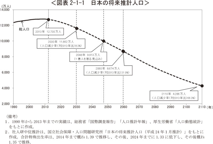 内閣府 日本の将来推計人口