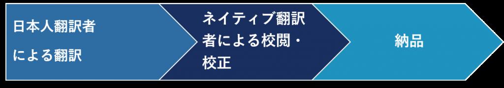 外国語→日本語翻訳工程