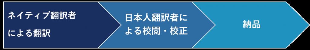 日本語→外国語翻訳工程