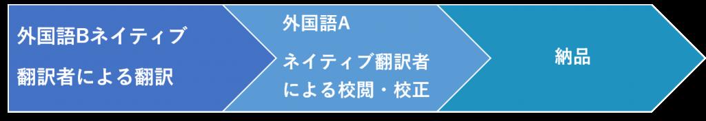 外国語→外国語翻訳工程