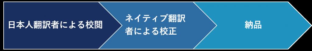 日本語校正